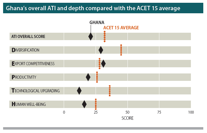 Source: ACET Research